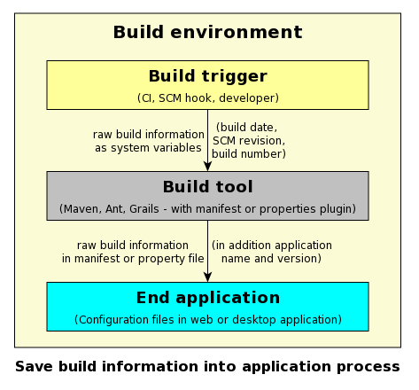 AppInfo placement in a build environment