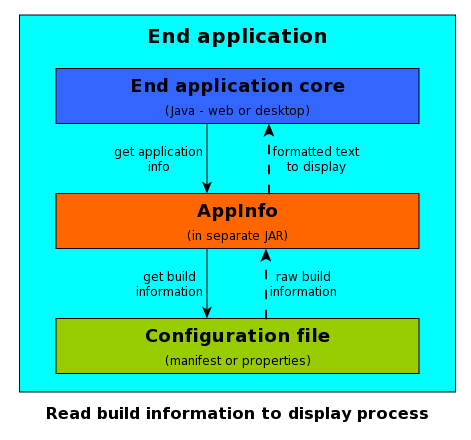 AppInfo placement in an end application